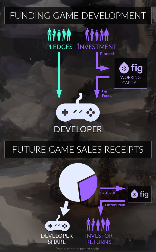 Supporting Independent Developers